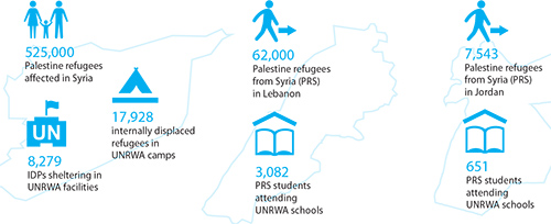 syria_humanitarian_update_figures_2013Regional