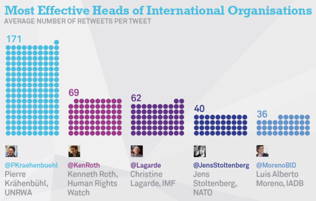 Most-Effective-Heads-of-International-Organisations